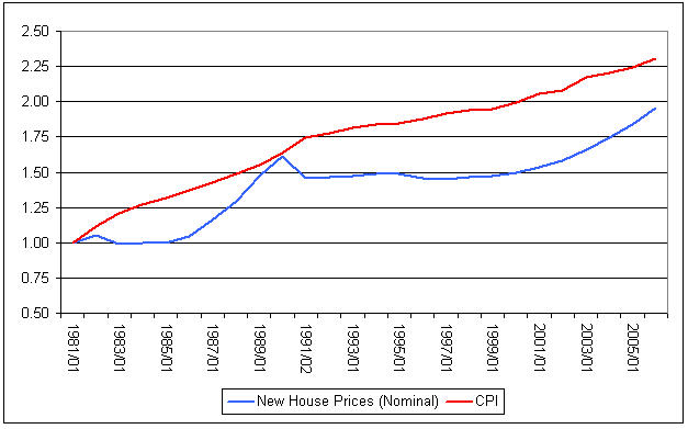 New House Prices vs CPI (Statscan Data).jpg