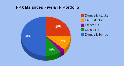 FPX Balanced 5-ETF.png