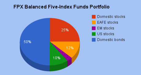 FPX Balanced Five-Index Funds Portfolio.png