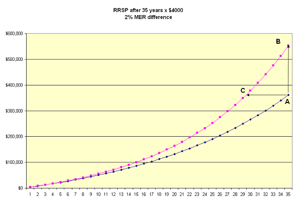 35 year rrsp.PNG