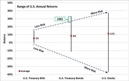 Range of Annual US Returns.png